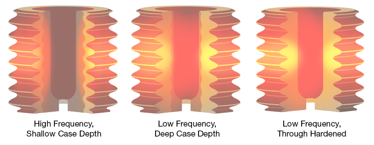 Frequency impact on depth