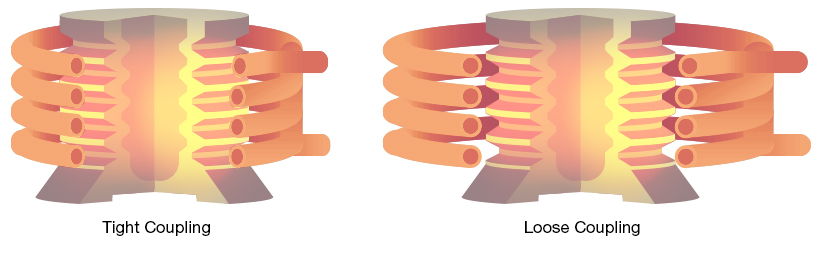 Tight Coupling and Loose Coupling