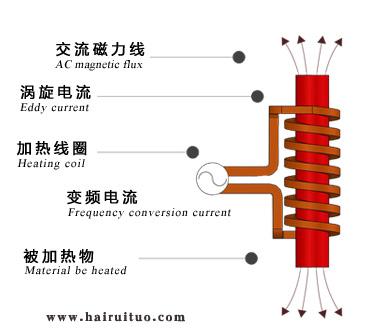电磁感应加热的优缺点有哪些?