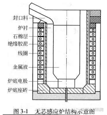 熔炼炉中频坩埚式