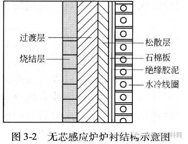 熔炼炉中频耐火材料处于相对单薄的断面
